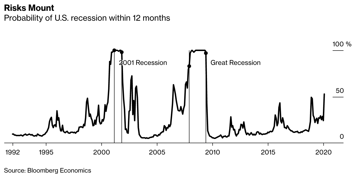 Bloomberg Recession Tracker